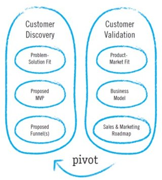 This is an image of a customer development process illustration. It shows customer discovery and customer validation, with an arrow pointing from one to the other, showing that they are linked.