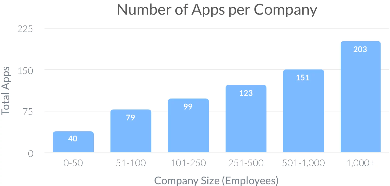 average number of software apps used per company