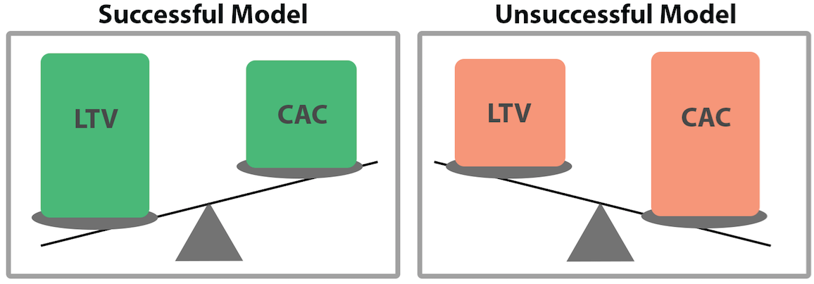 illustration showing that lifetime value should be higher than cost of acquisition (LTV>CAC)