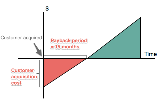 cost of acquisition CAC saas payback period