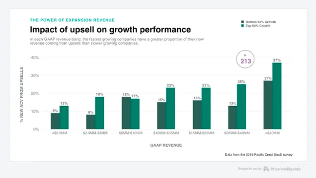 profitwell chart impact of upselling and expansion revenue on growth