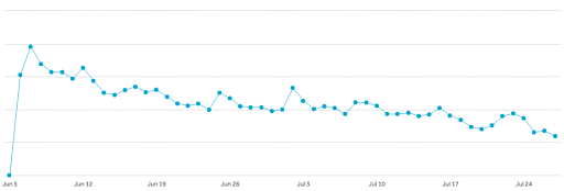 hubspot graph measuring user opt-out rate
