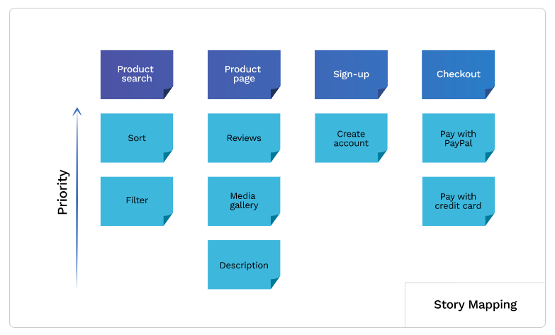 story mapping product prioritization example