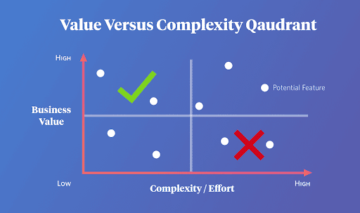 value versus complexity quadrant prioritization framework example