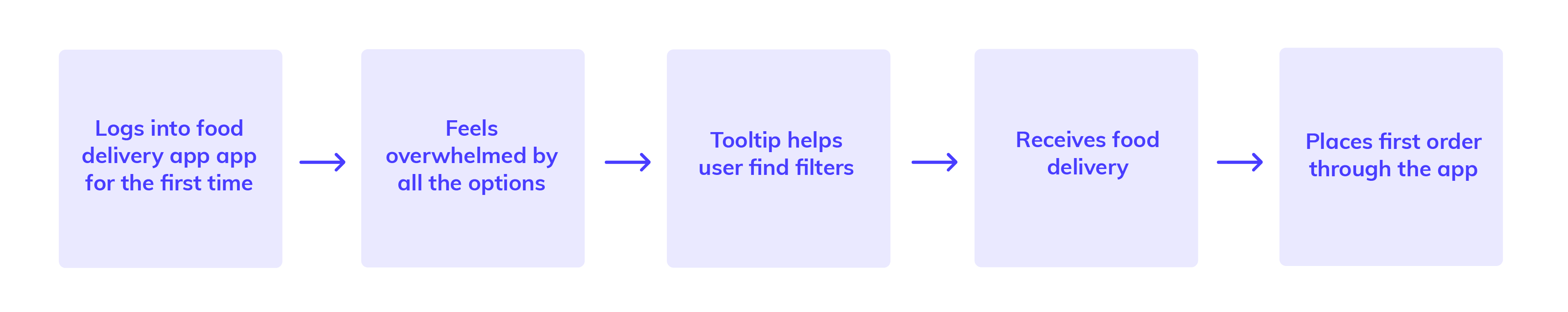 simple linear user journey map example from Appcues
