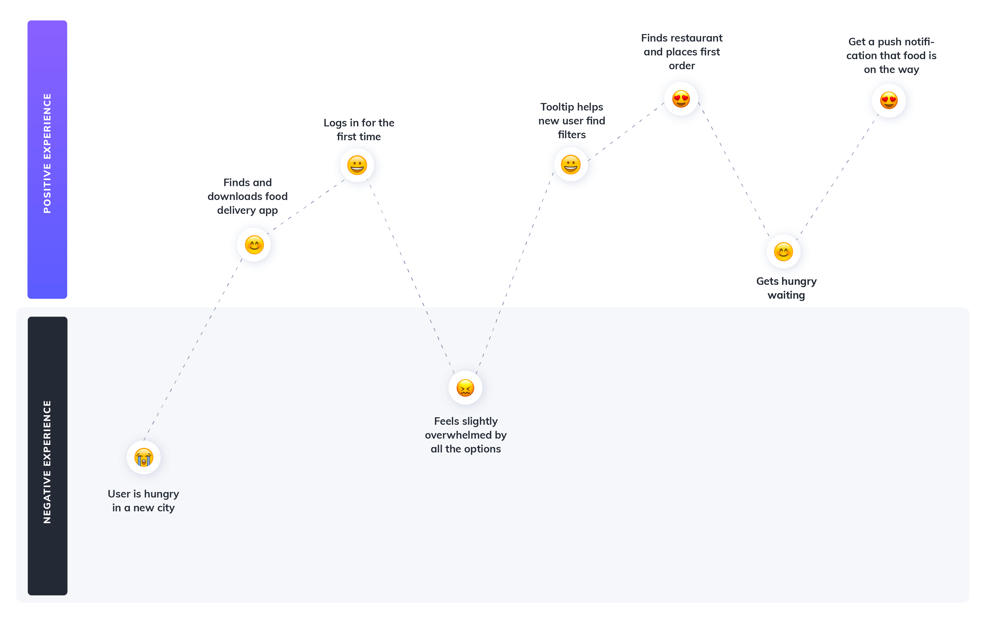 food delivery app user journey map example