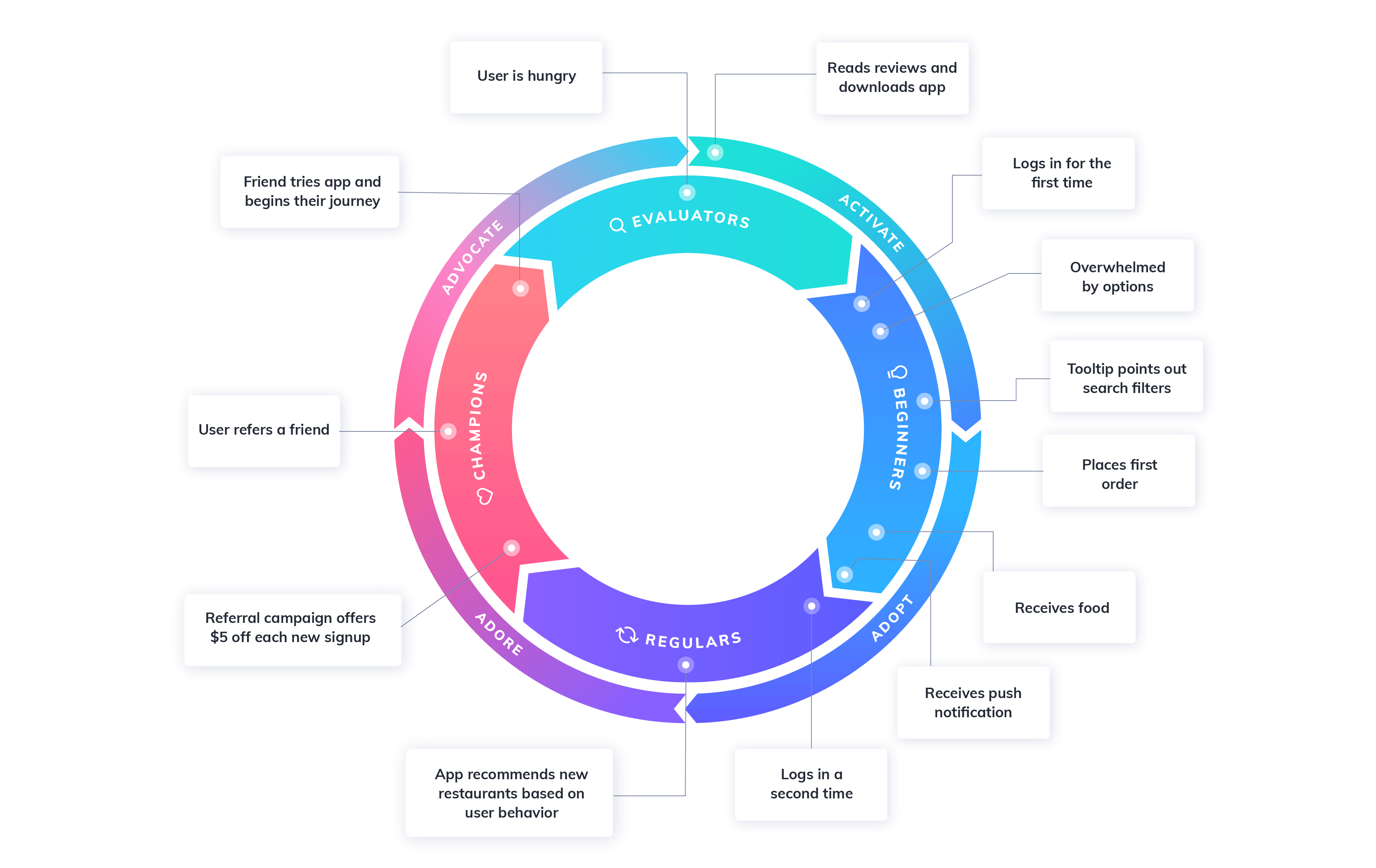 flywheel user journey map example