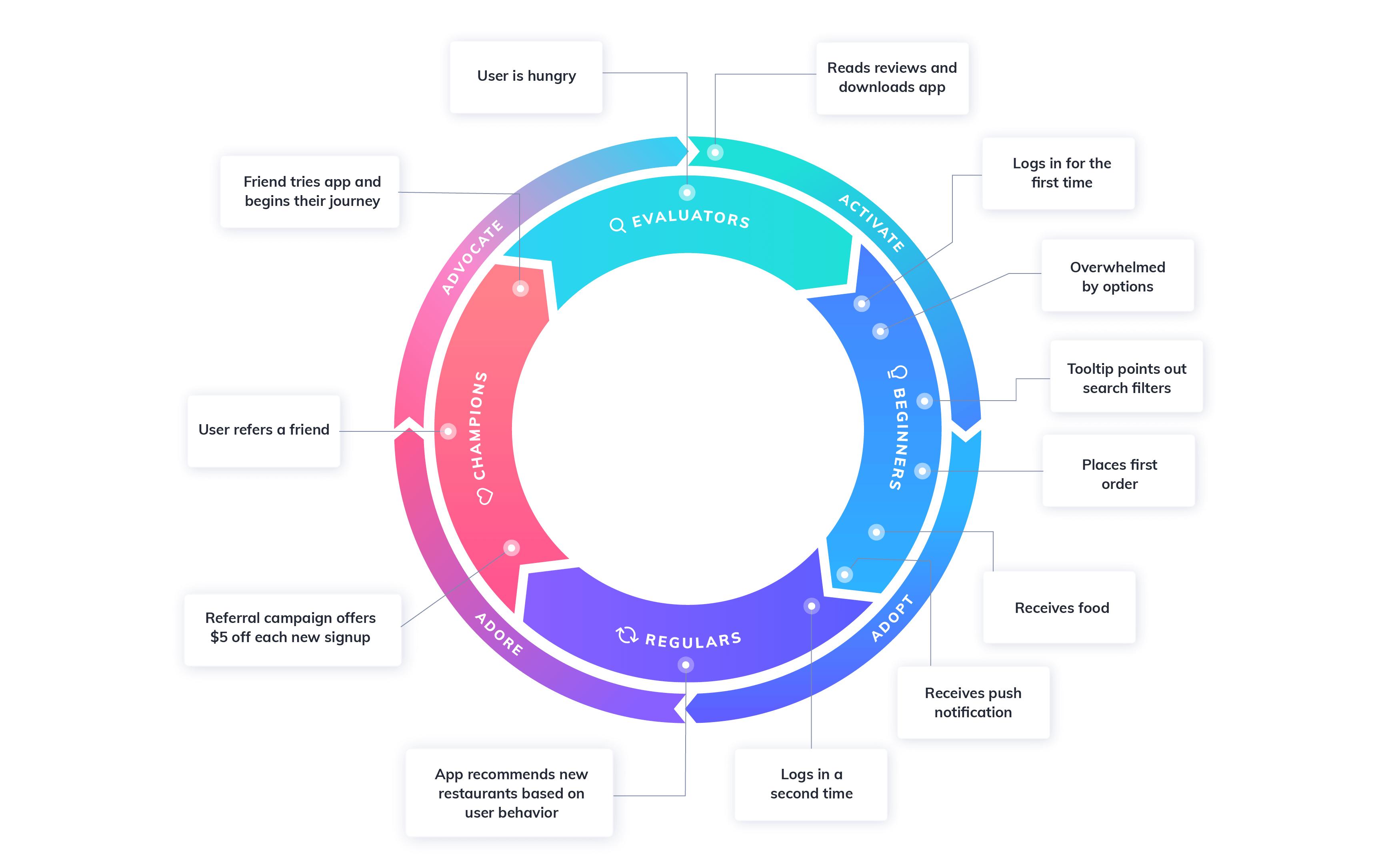 flywheel user journey map example