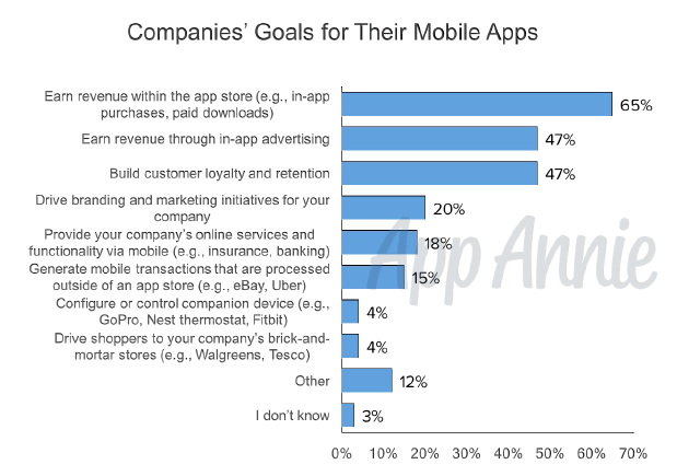 company goals for mobile apps