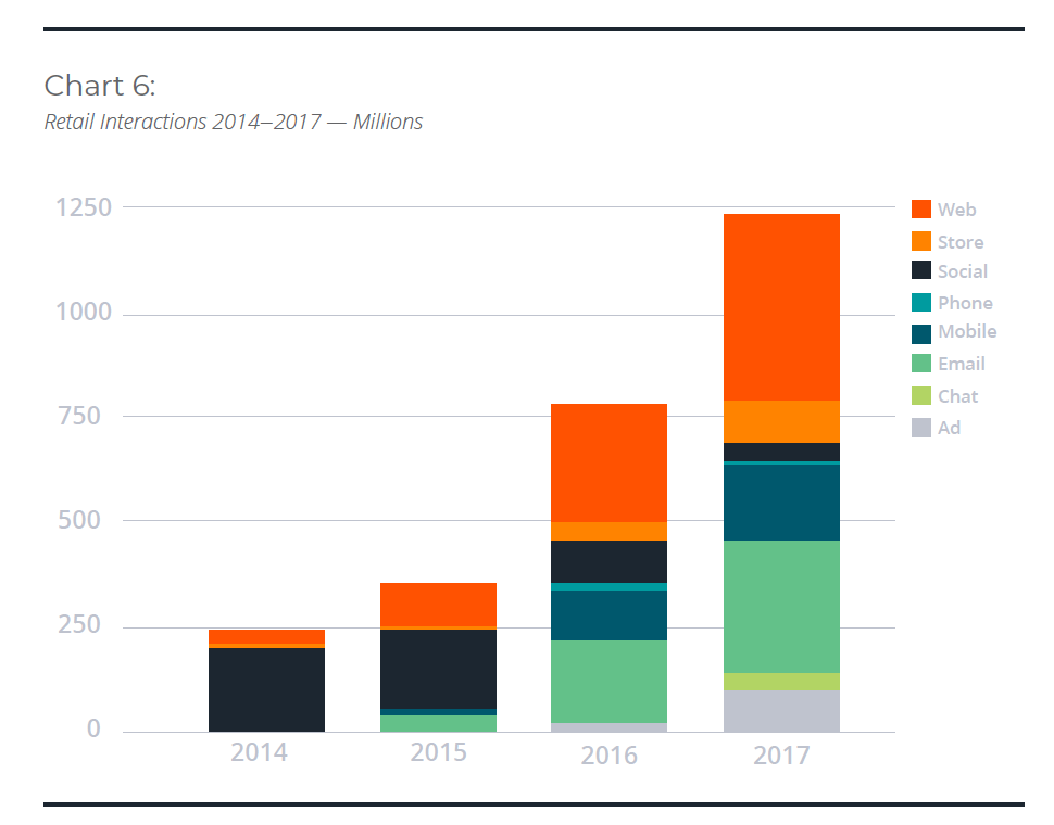 martech chart showing cross-channel multichannel customer touchpoint growth from 2014 to 2017