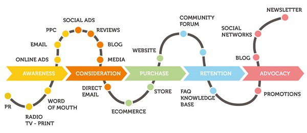 customer touchpoints user journey map example