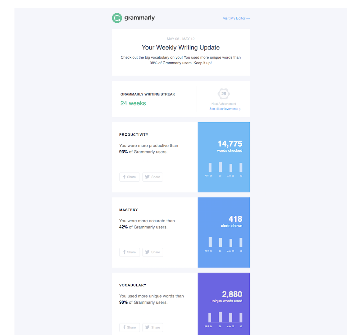 grammarly weekly re-engagement email progress report retention strategy