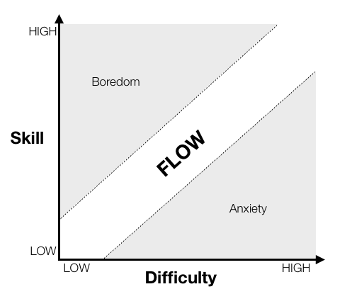 game flow skill vs difficulty graph showing the balance between boredom and anxiety in game design