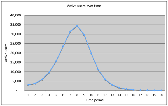 active users over time graph shark fin shape user engagement