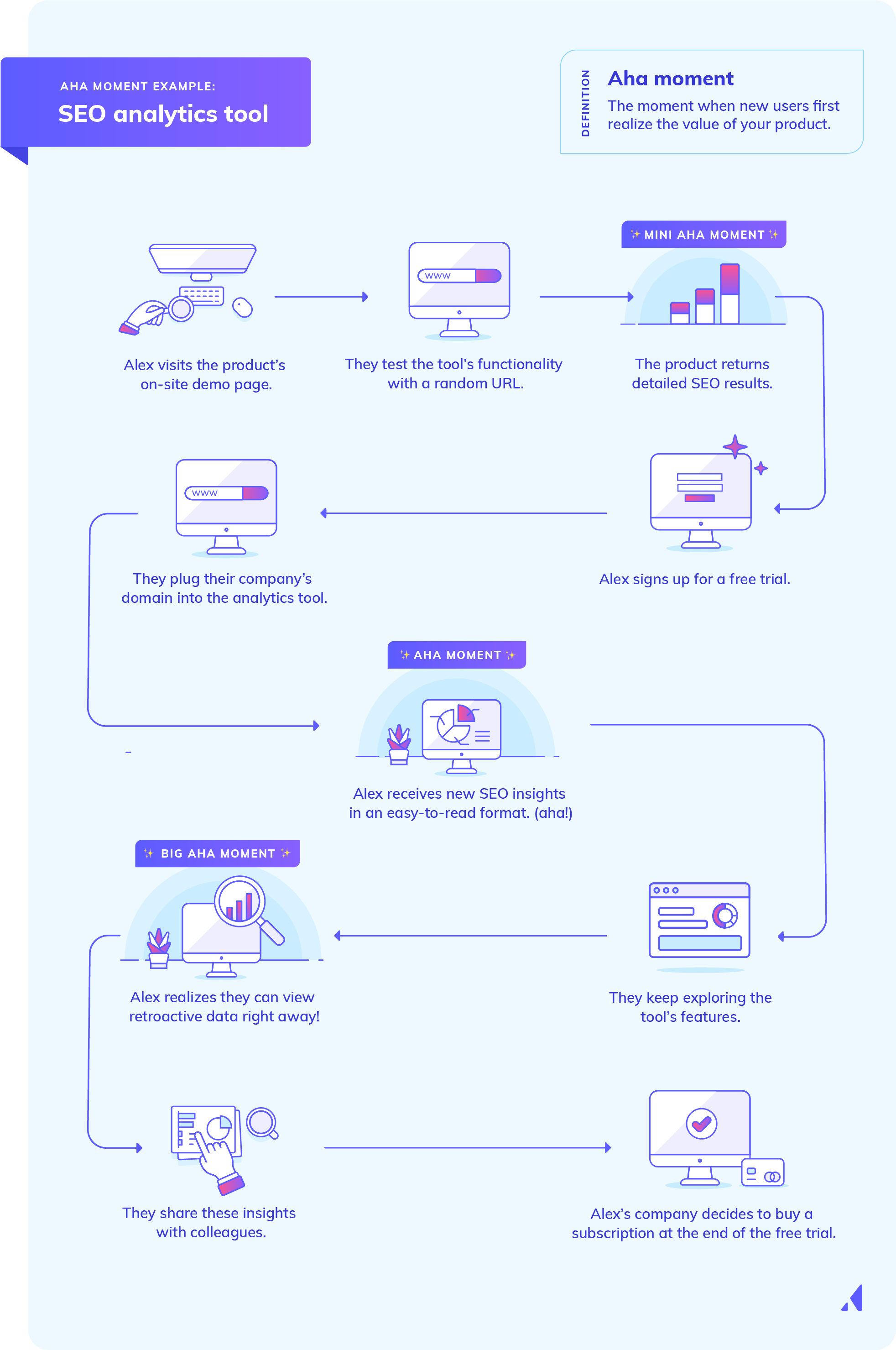 aha moment example saas analytics tool with a complex user journey