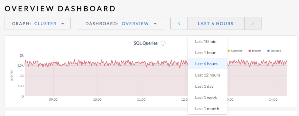 Original time selector in the Admin UI cockroach labs dashboard