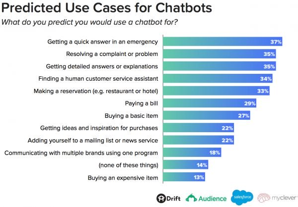 bar chart showing predicted use cases for chatbots