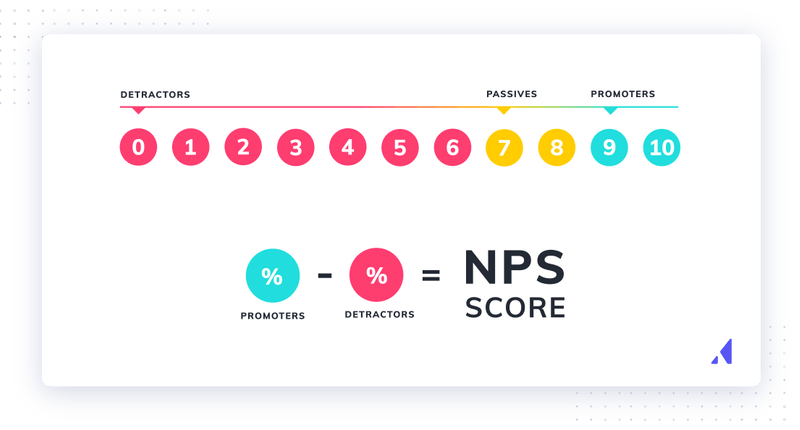 how to calculate your NPS score