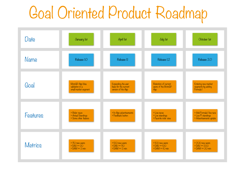 goal oriented product roadmap example