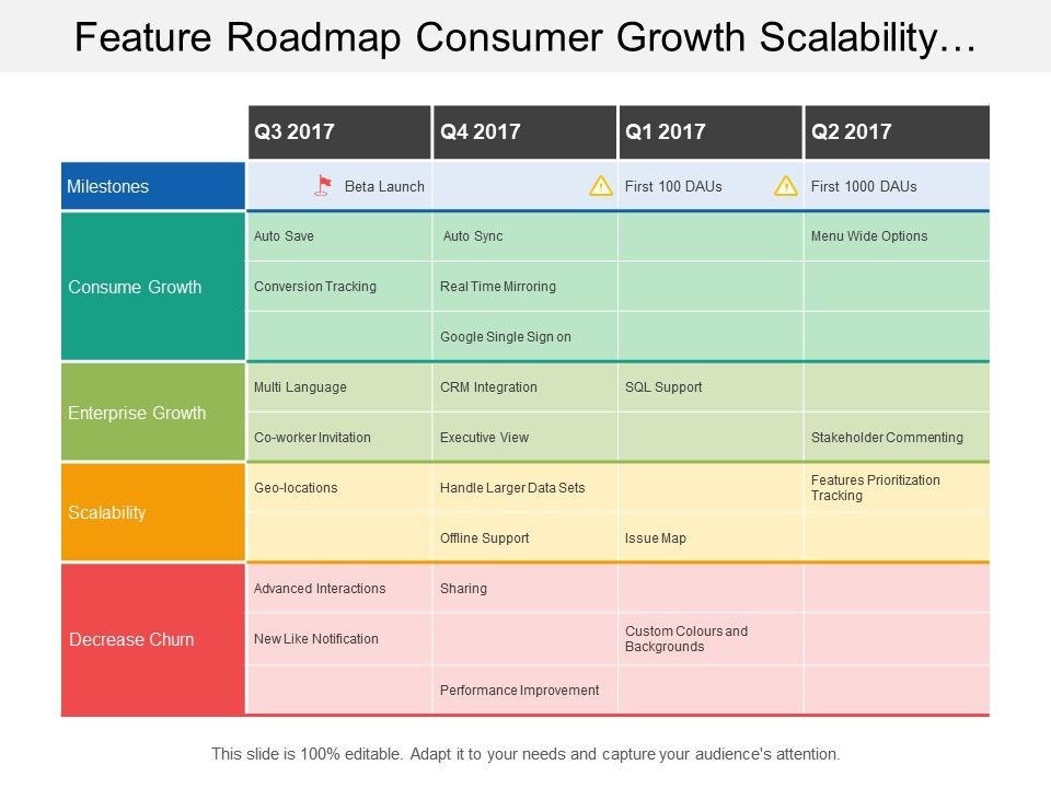 feature roadmap consumer growth