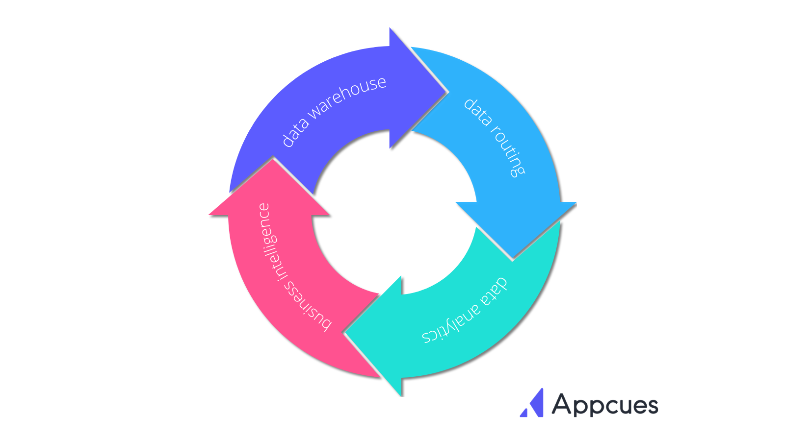 4 Types of Product Analytics Tools