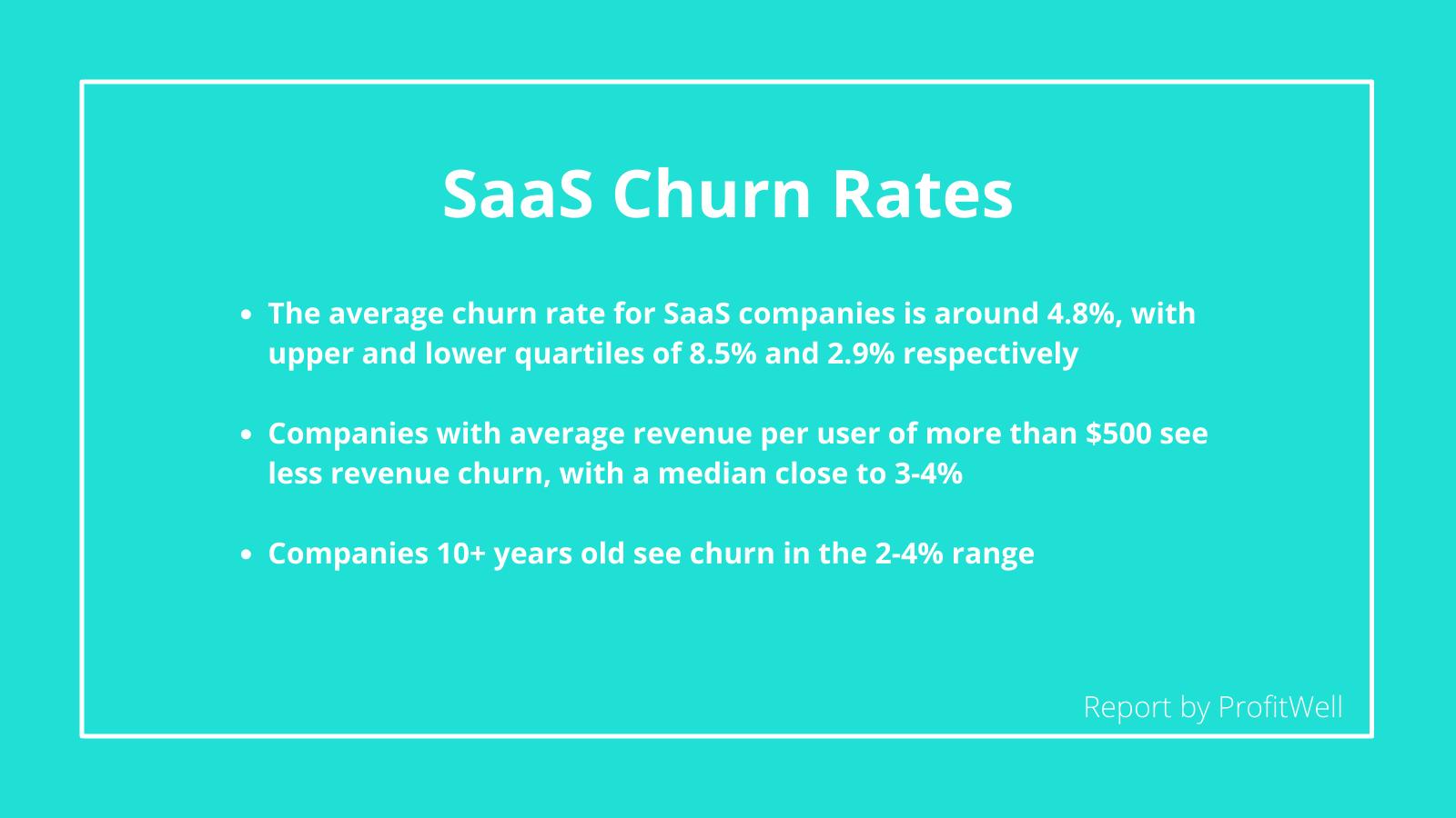 SaaS Churn Rates