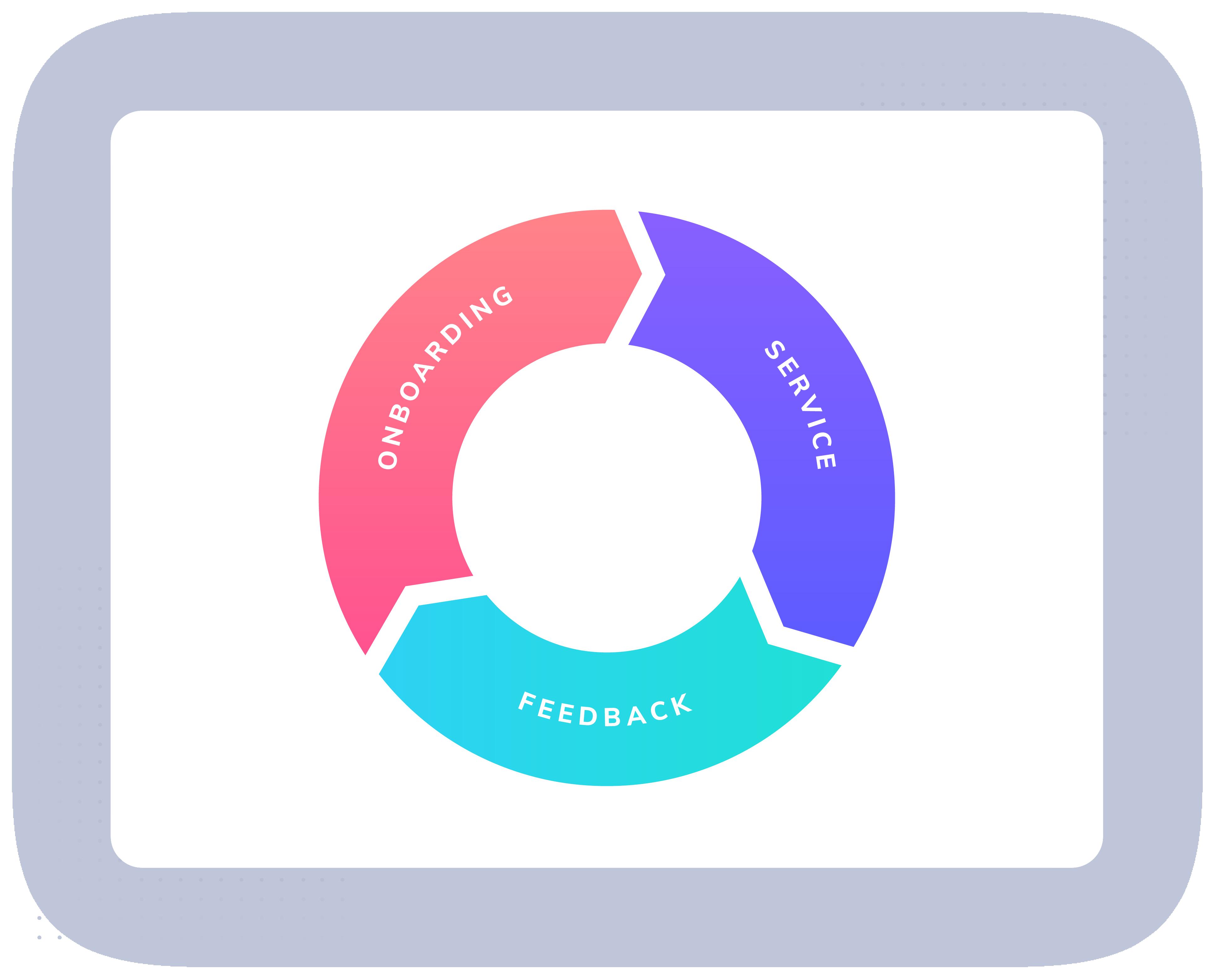Product Adoption Strategy Flywheel