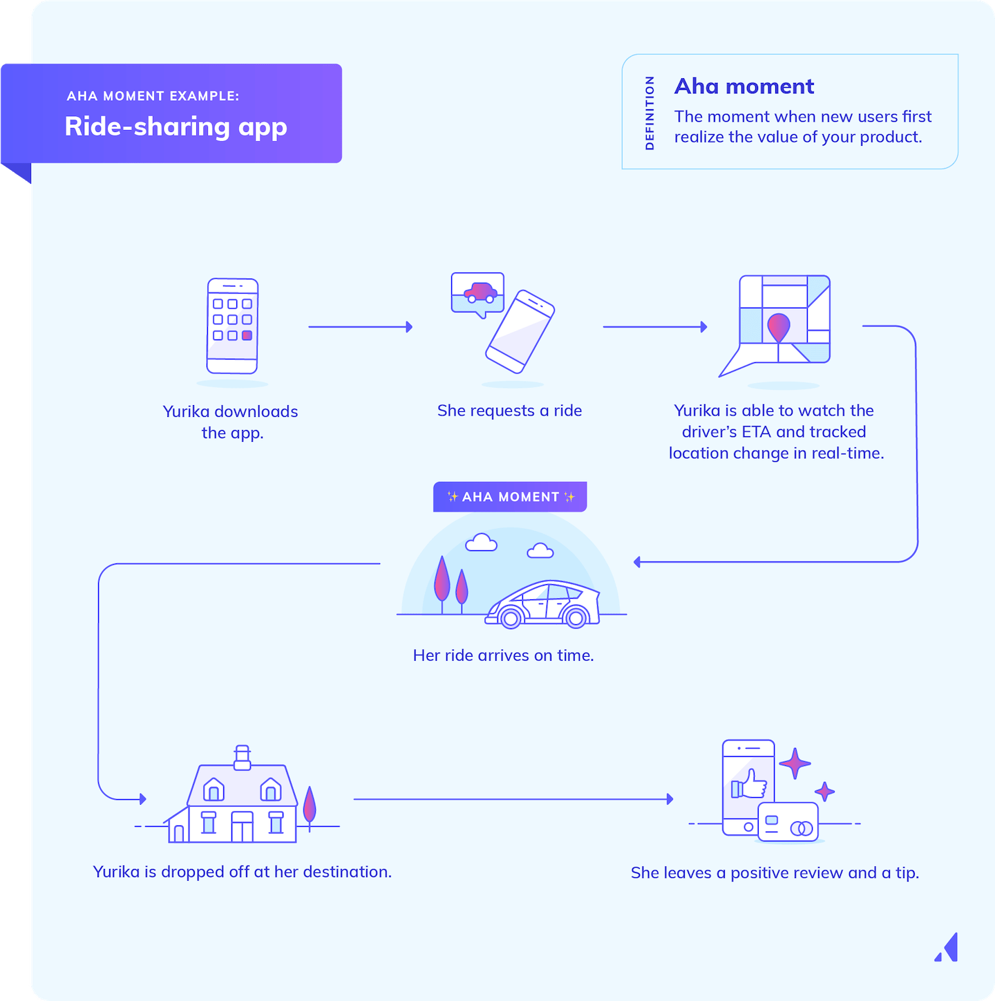 aha moment example infographic sample ride share user journey
