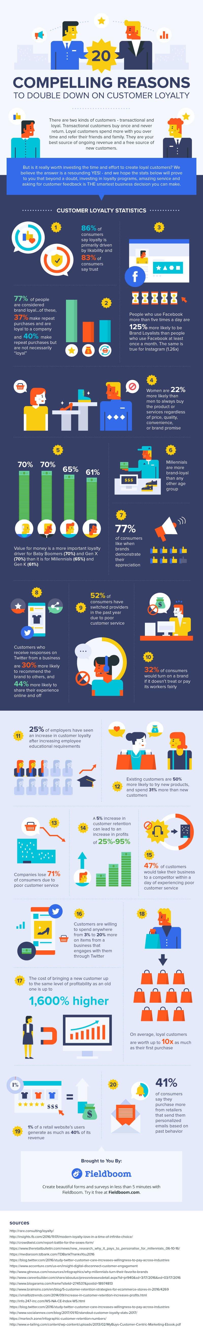 Fieldbloom customer loyalty infographic