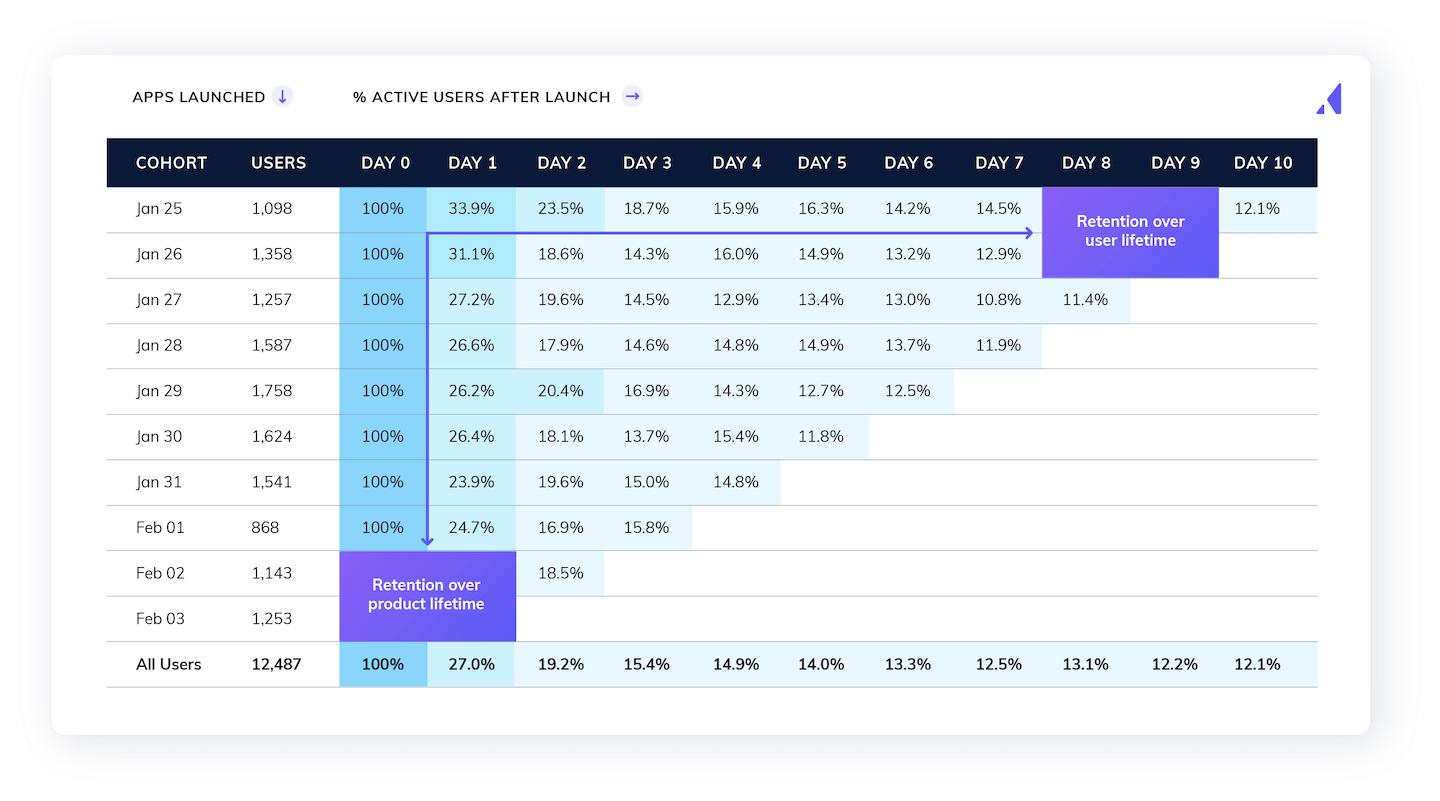 cohort analysis retention of users over time after app launch