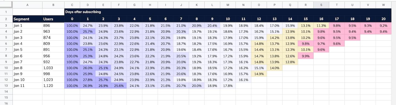 cohort analysis spreadsheet google sheets example