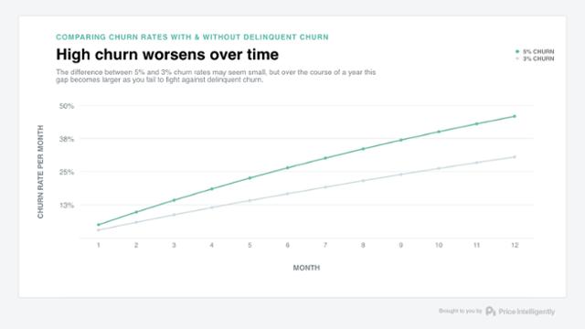 high churn worsens over time profitwell chart