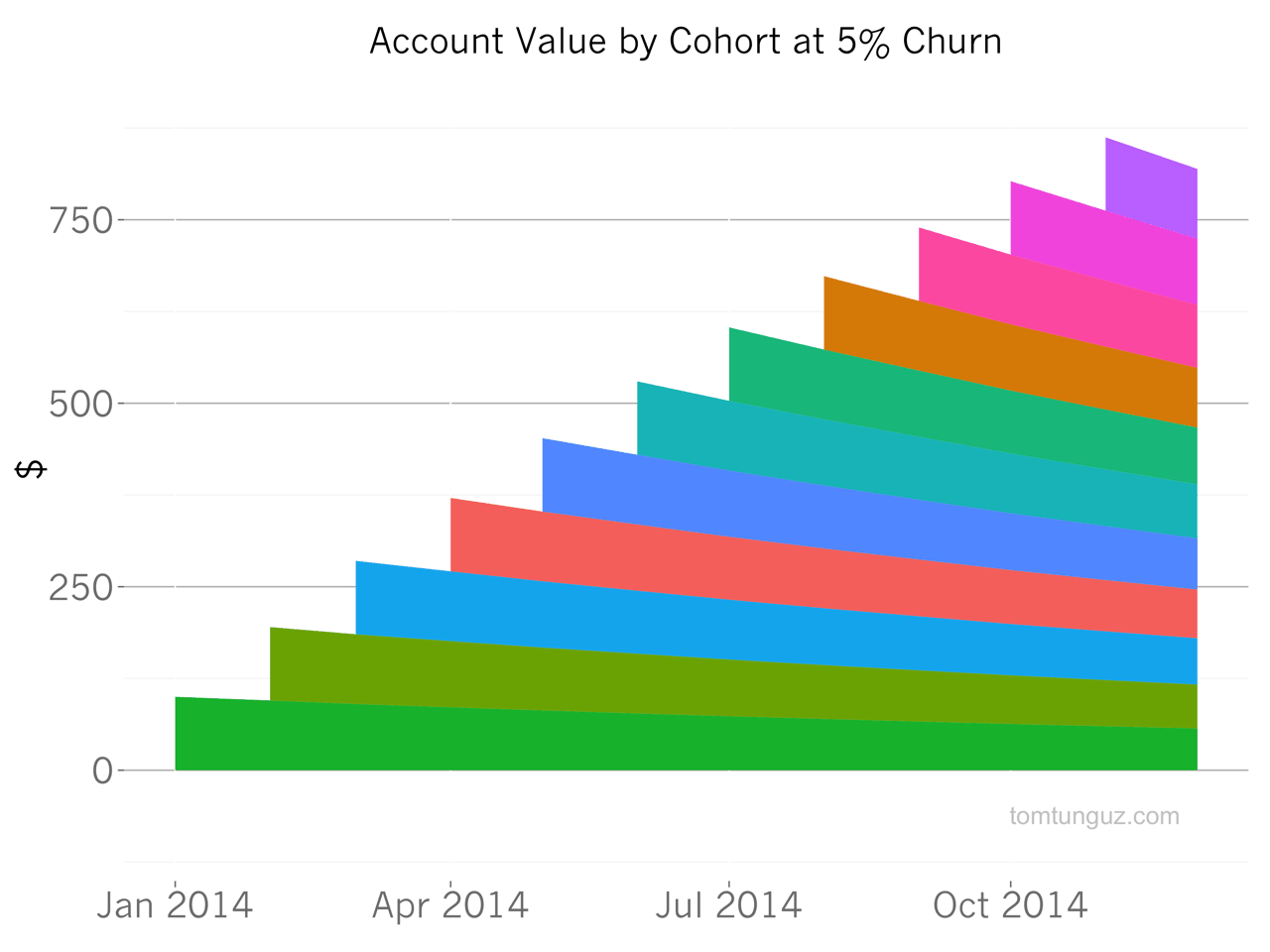 account value by cohort at 5 percent churn
