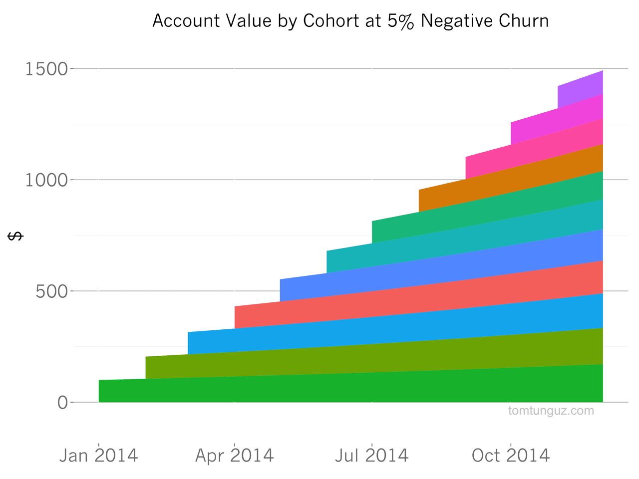 account value by cohort at 5 percent negative churn