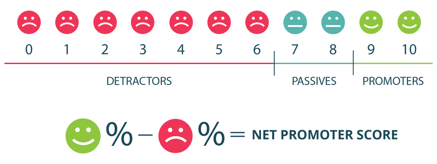 net promoter score smiley face illustration showing detractors, passives, and promoters