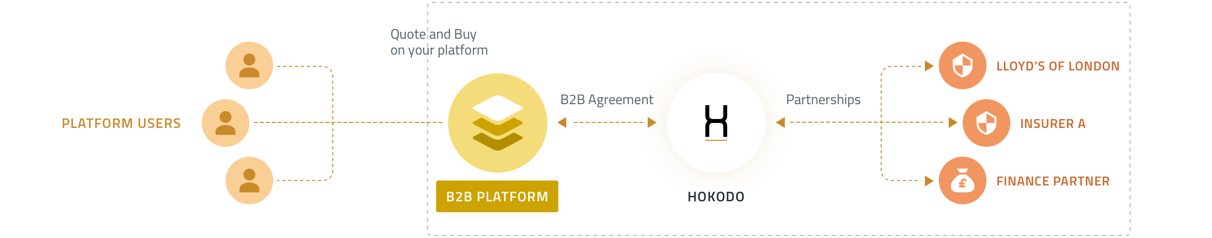 Illustration Hokodo product - B2B Platform