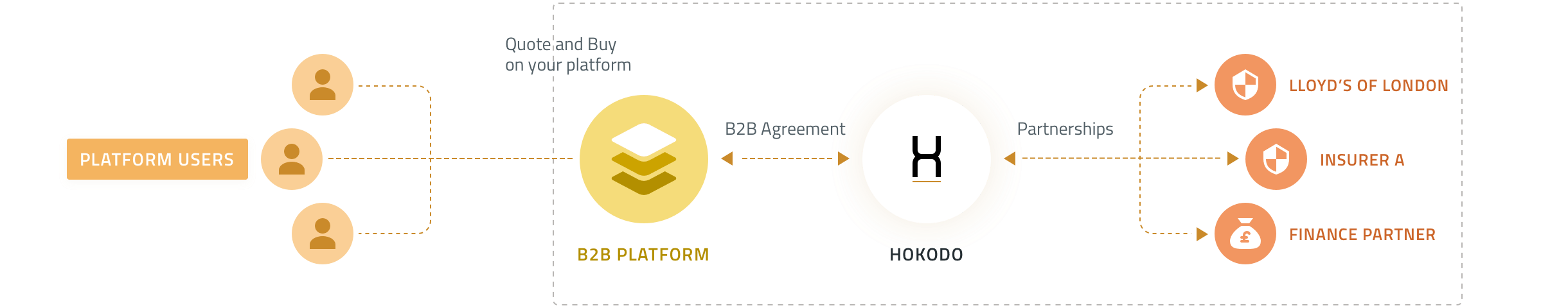 Illustration Hokodo product - Platform Users