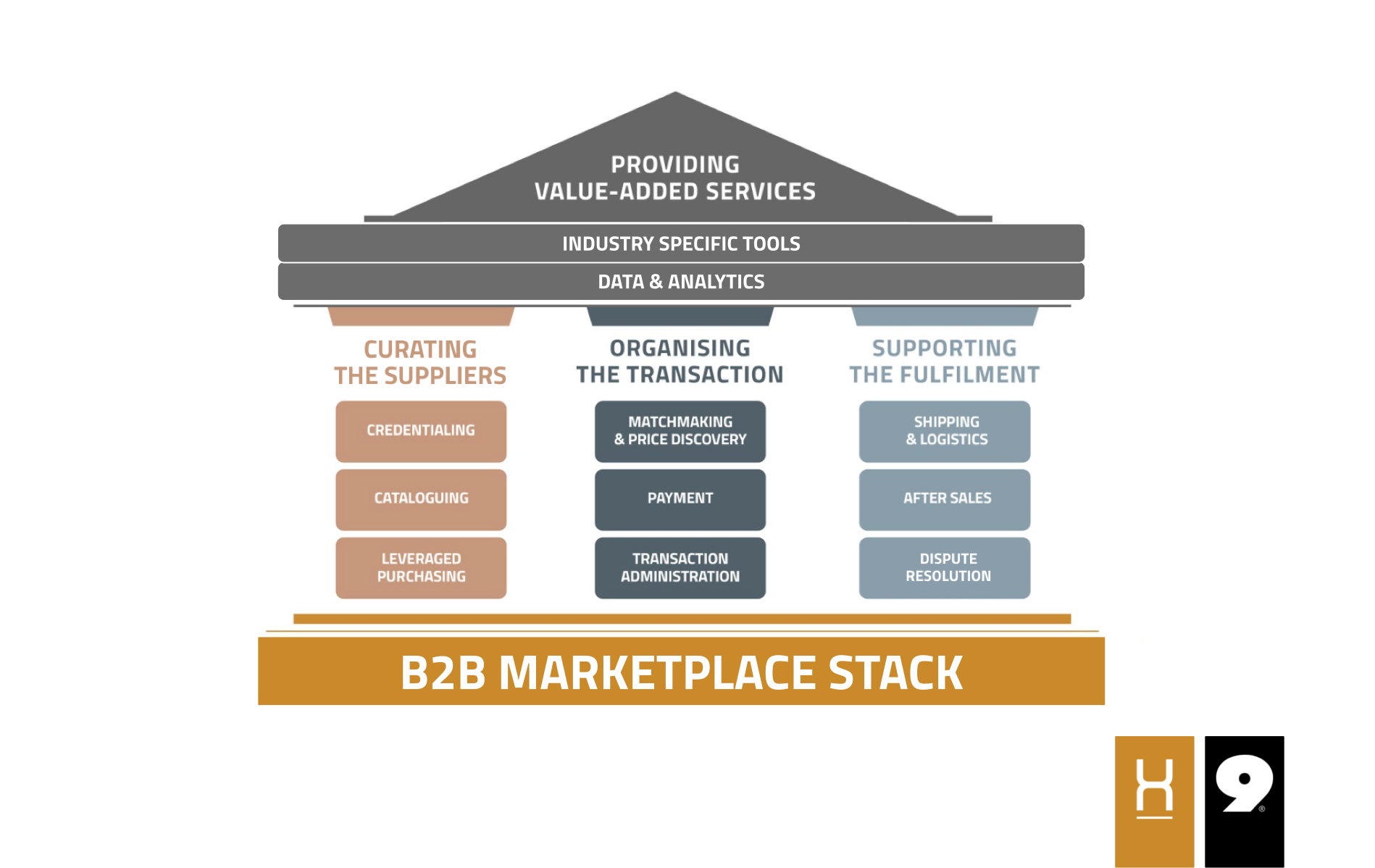 The B2B Marketplace Stack