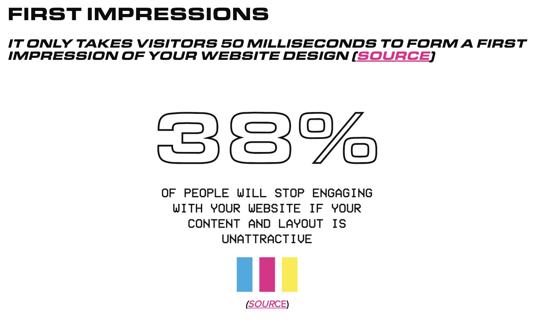 design-website-statistic