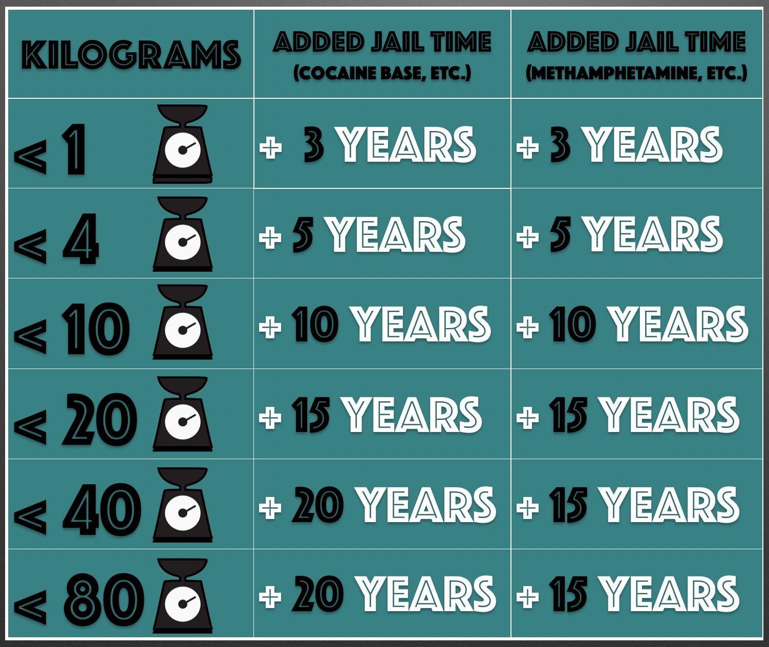 Drug Trafficking Penalties in California