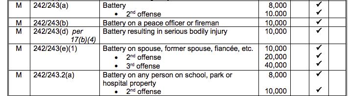 San Diego Bail Schedule