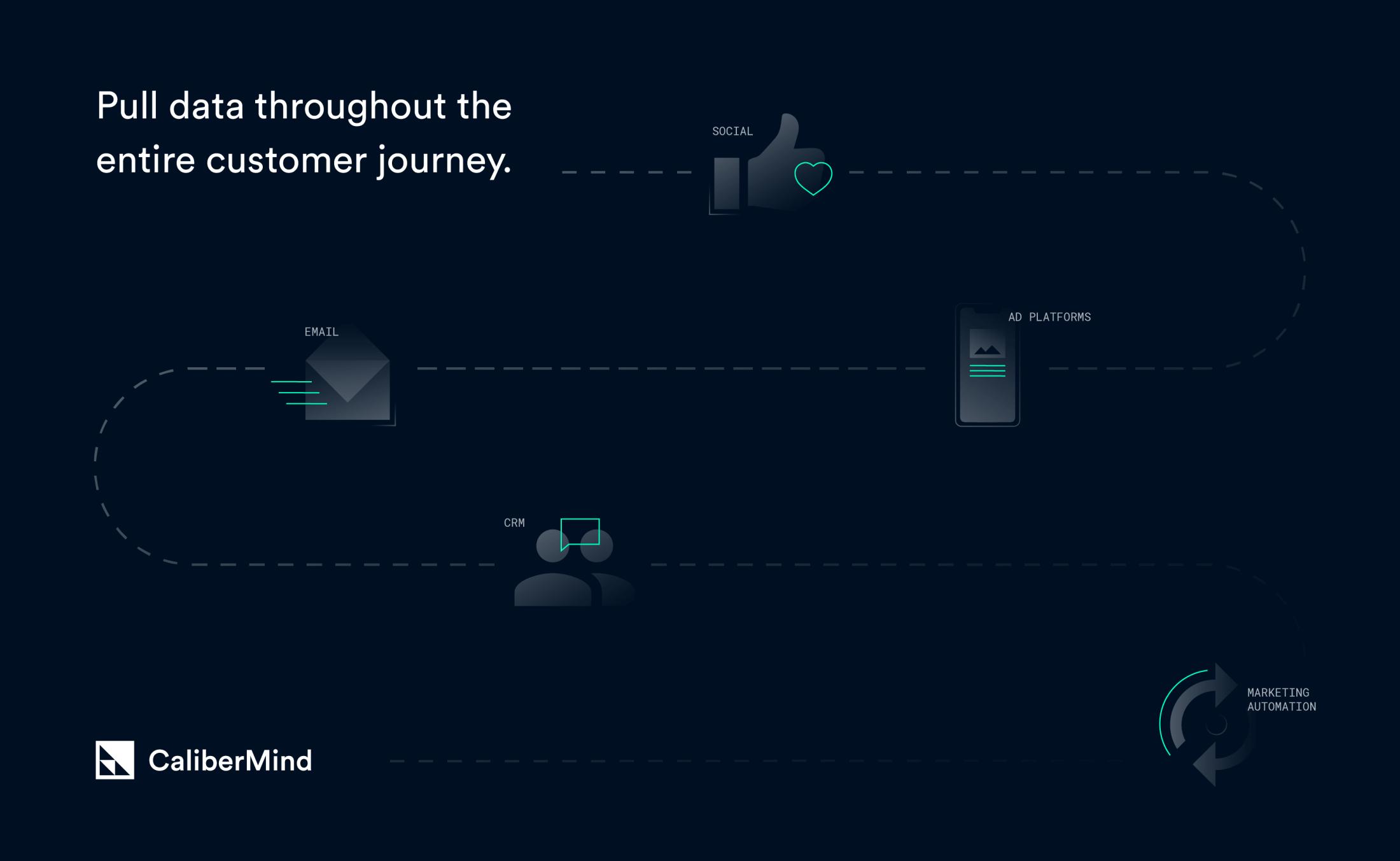 CaliberMind illustration explaining key product features.