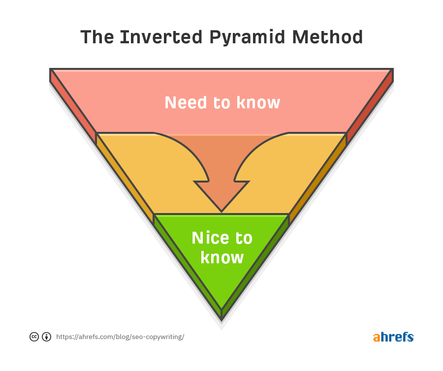 the inverted pyramid method for press release writing