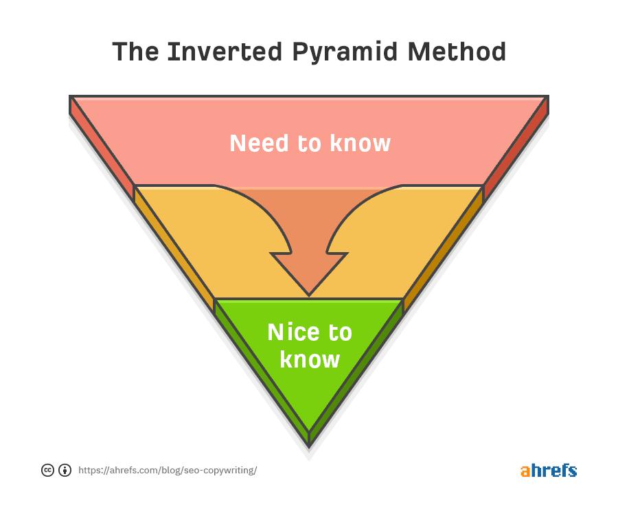 The inverted pyramid method
