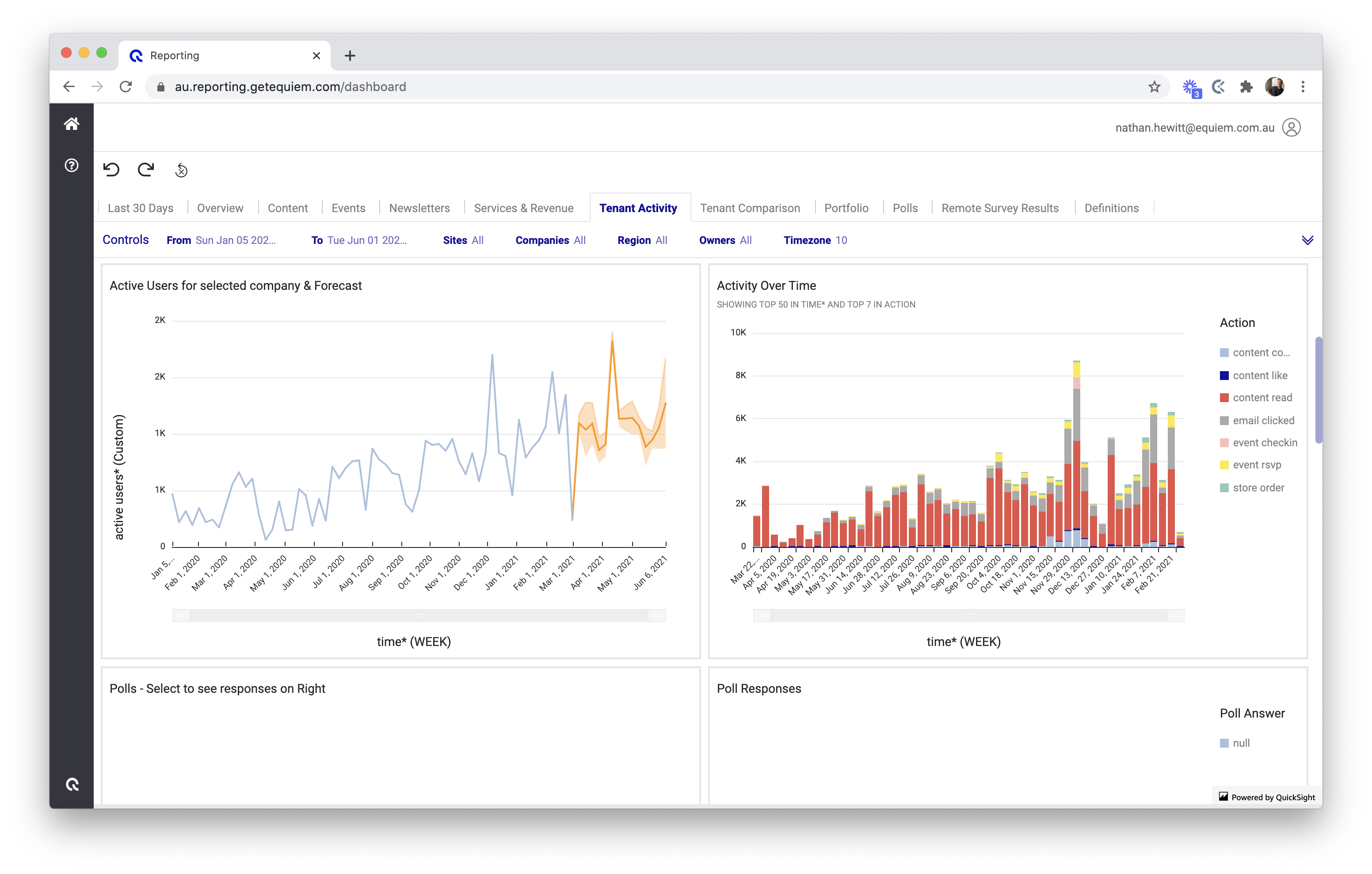 The 'Tenant Activity' dashboard of Equiem's Analytics product.