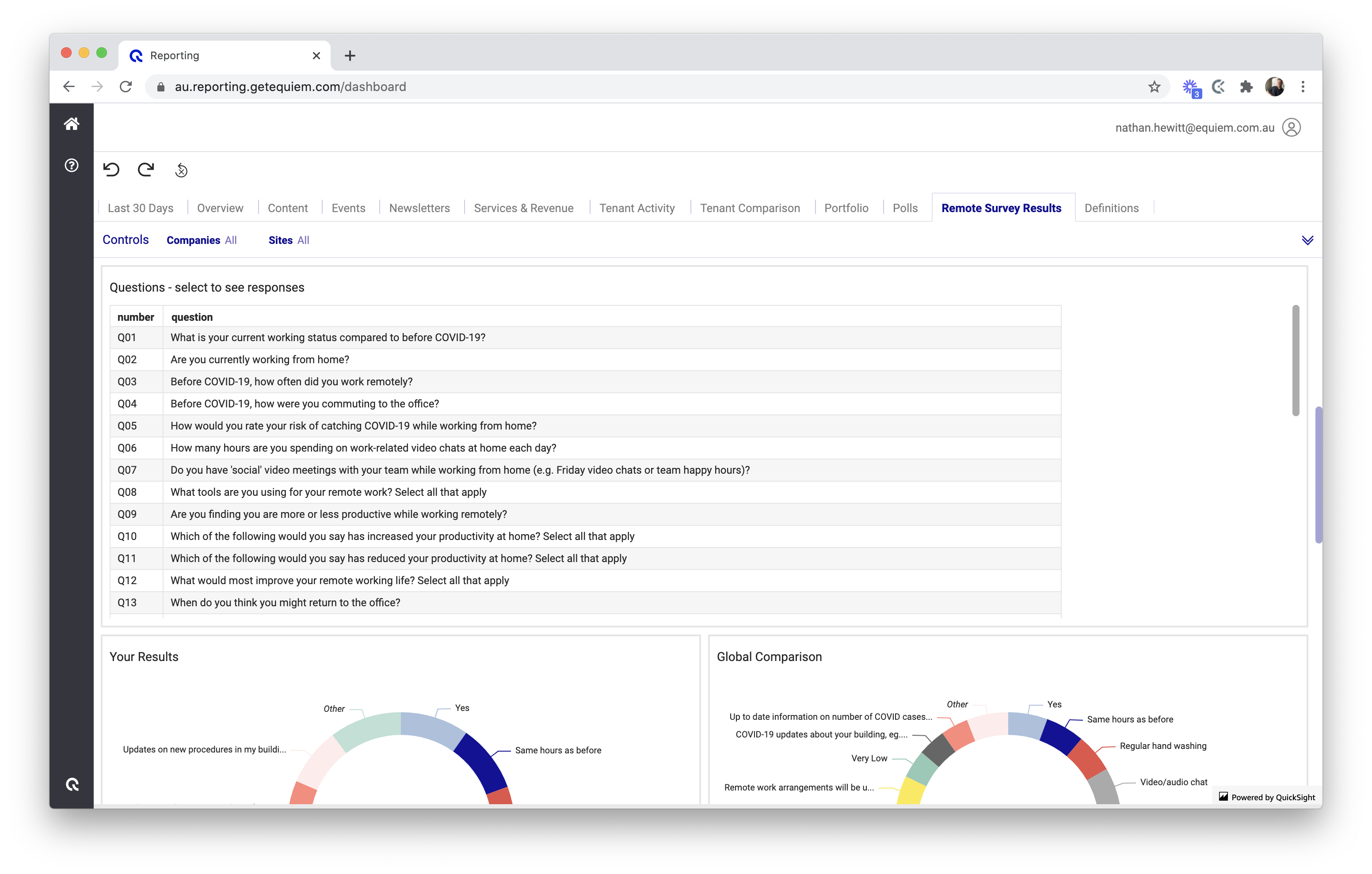 The 'Polls' dashboard of Equiem's Analytics product.