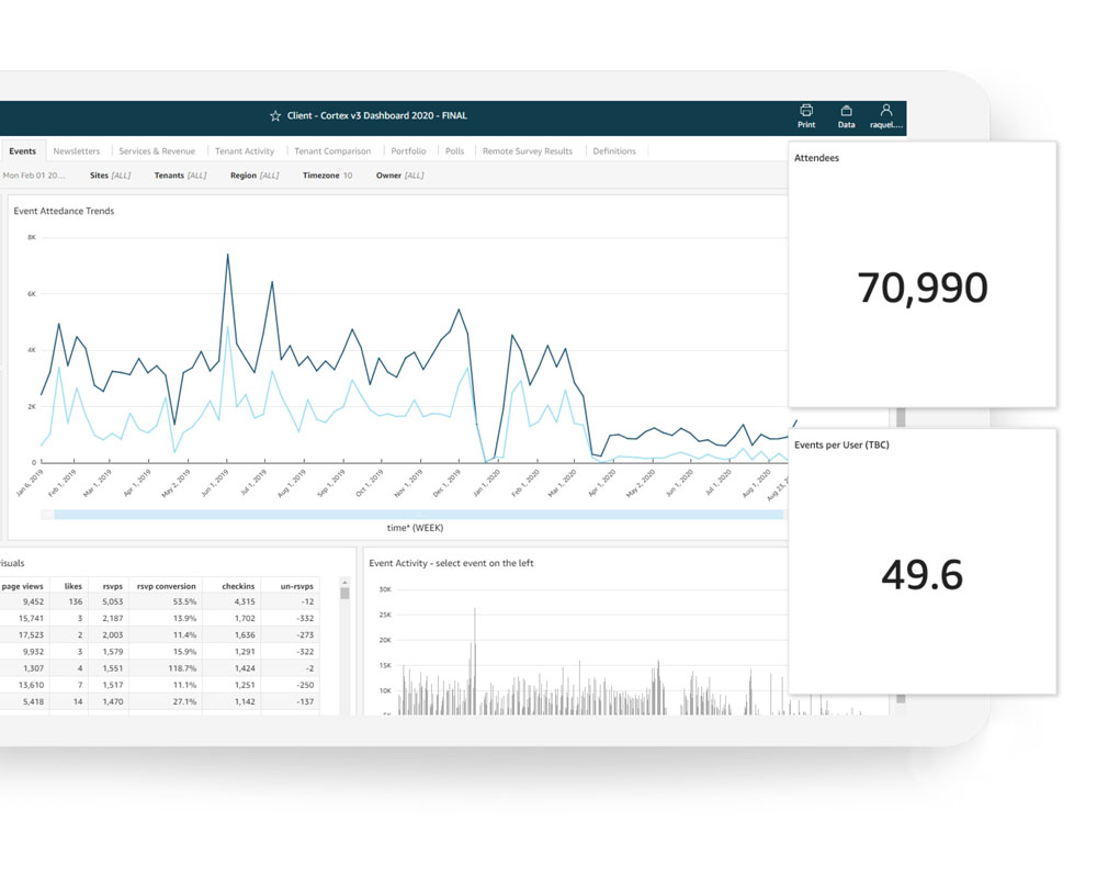 Property management analytics #5 Analytics for Commercial Landlords | Equiem Tenant Portal