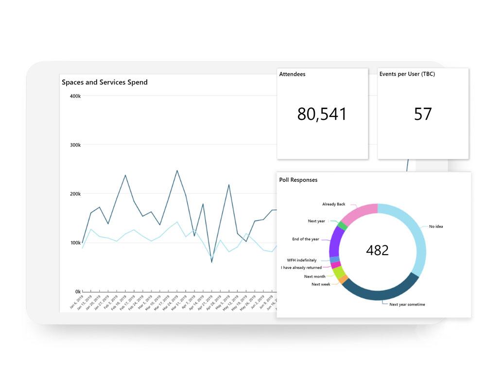 Building Amenity App Analytics | Equiem Tenant Portal