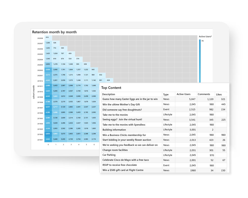Analytics Solution for Commercial Real Estate | Equiem Tenant Portal