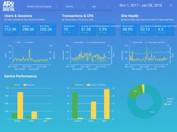 The Best Google Data Studio Template in the world
